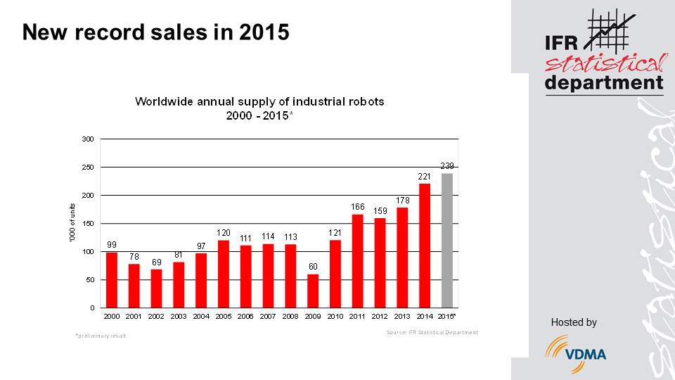 Industrial Robots Post A New Sales Record In 2015
