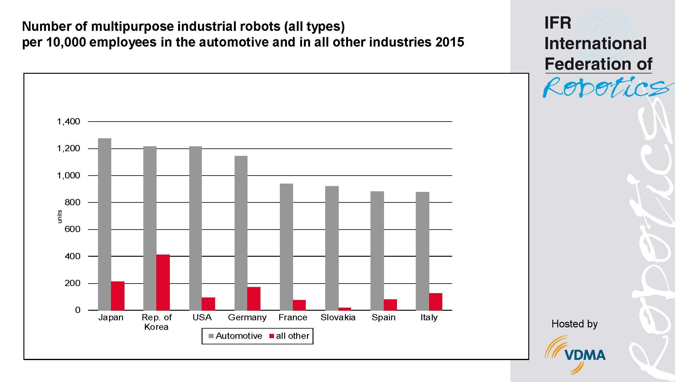 World Robotics Survey  - International Federation of Robotics 671f874b52ec4
