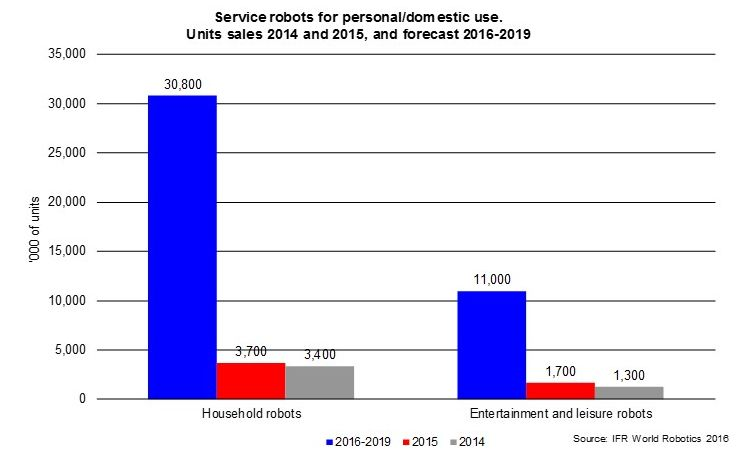 31 million robots helping in households worldwide by 2019
