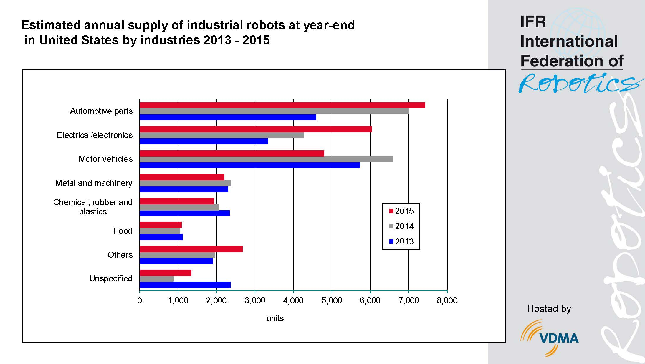 Automotive Industry In The United States: US-Industry: 135,000 New Robots Bring Jobs Back Home