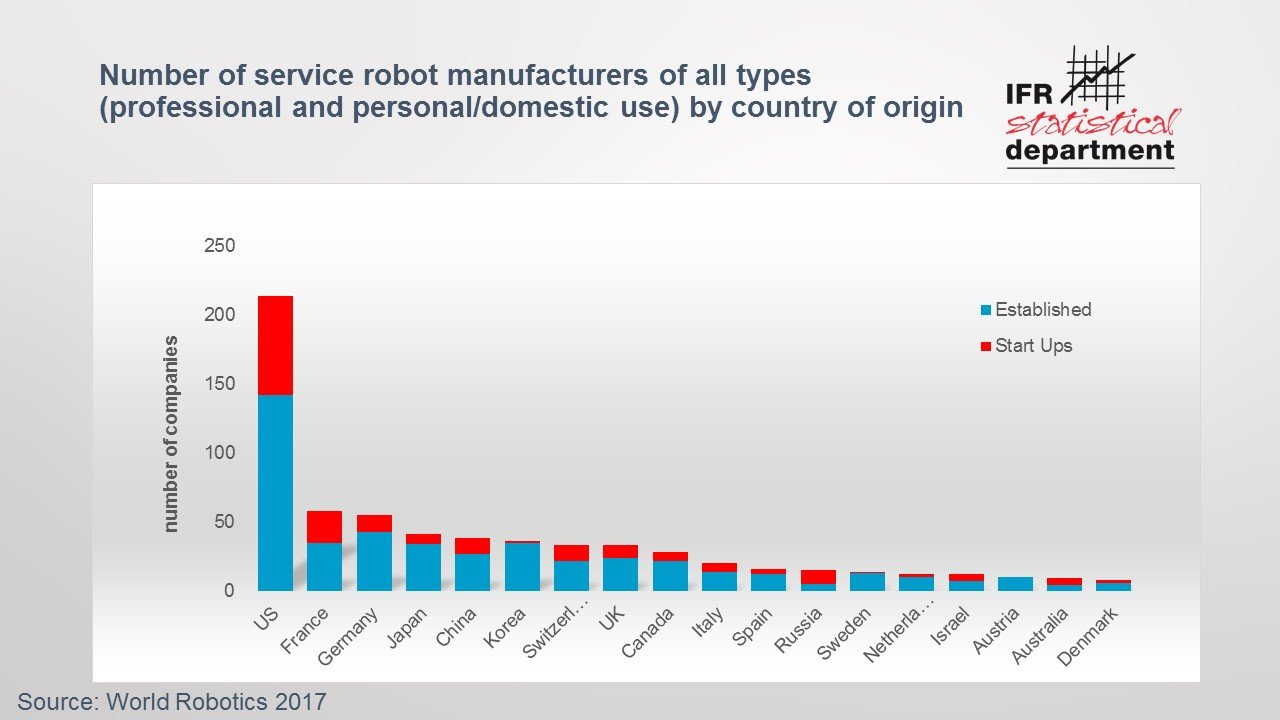 Why Service Robots Are Booming Worldwide International