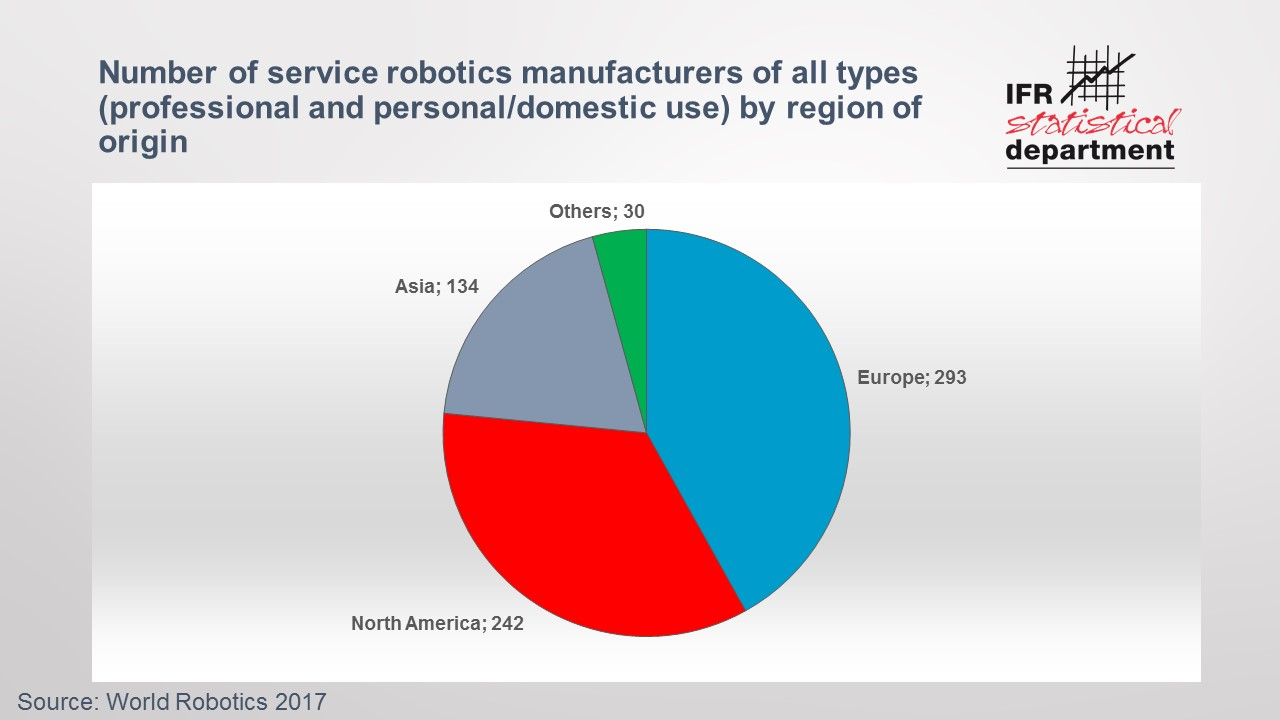 Europe and North America home of most service robotics manufacturers