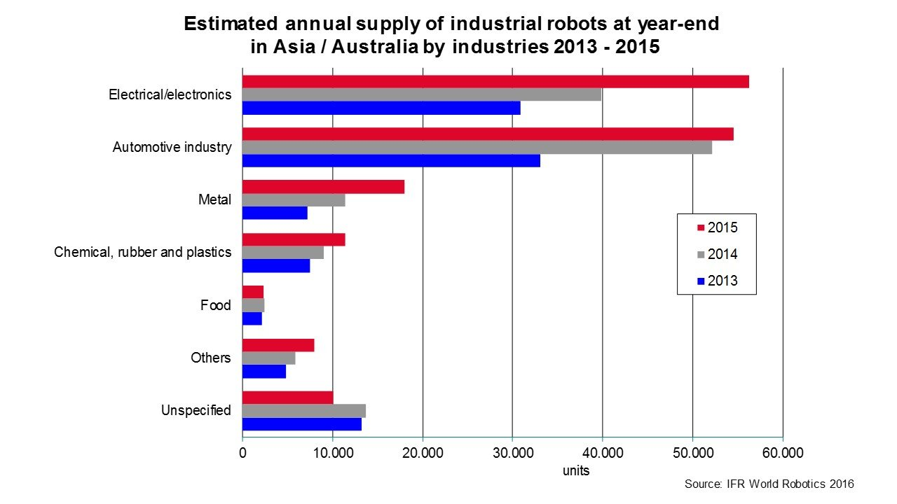 Panasonic And A1 Towing Ltd Flexible Requirements Meet Automated Amt 600 Wiring Diagram In 2015 Alone Annual Sales Of Robots Jumped 19 Percent To 160600 Units Setting A New Record For The Fourth Consecutive Year