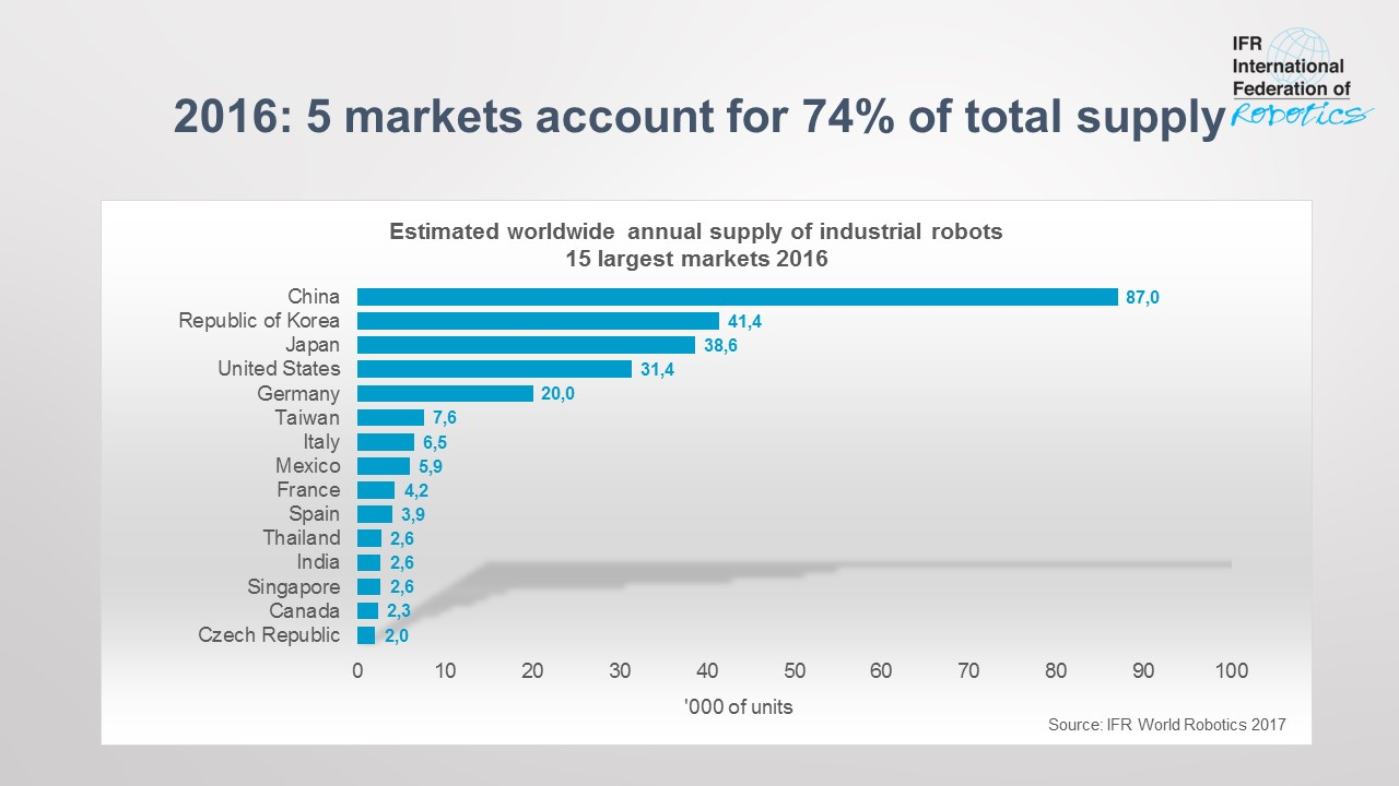 Top 5 markets in the world