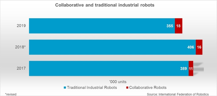 Collaborative and traditional industrial robots © IFR International Federation of Robotics