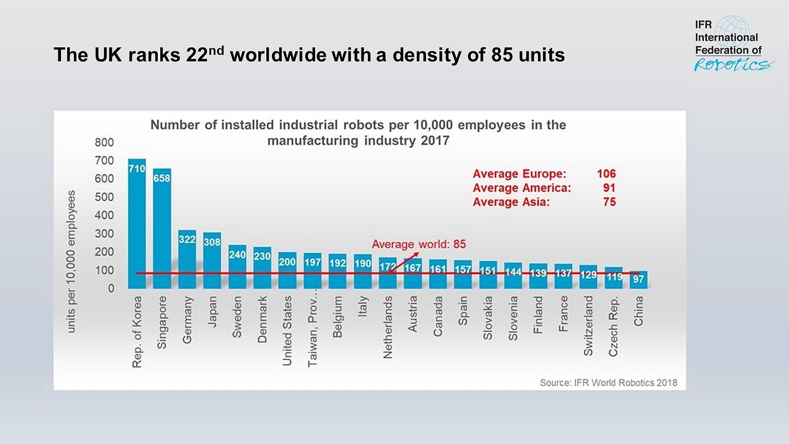 Robot density rises globally - International Federation of Robotics