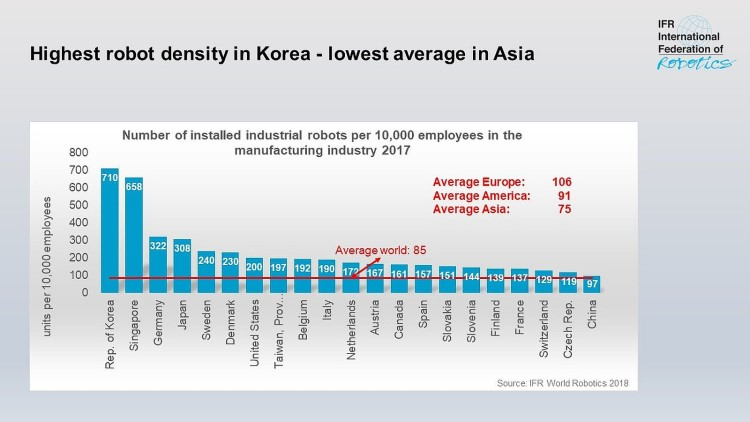 Global industrial robot sales doubled over the past five