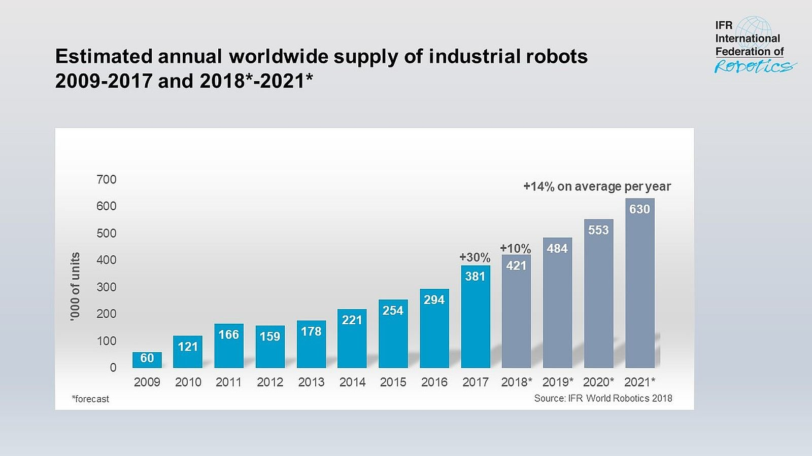 Global Industrial Robot Sales Doubled Over The Past Five Years