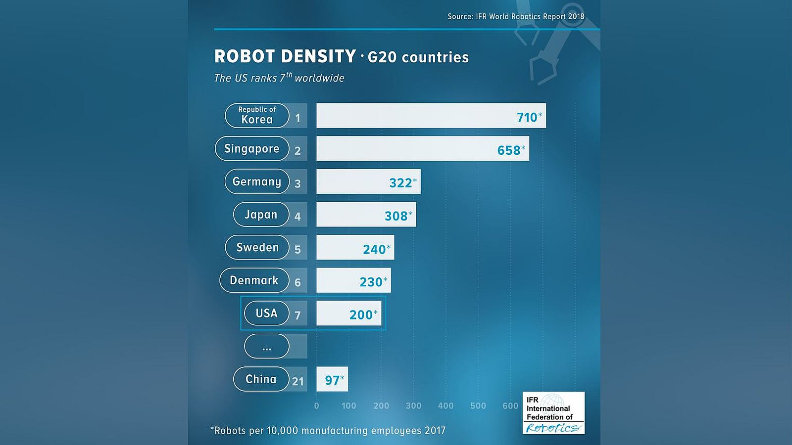 US robot density now more than double that of China