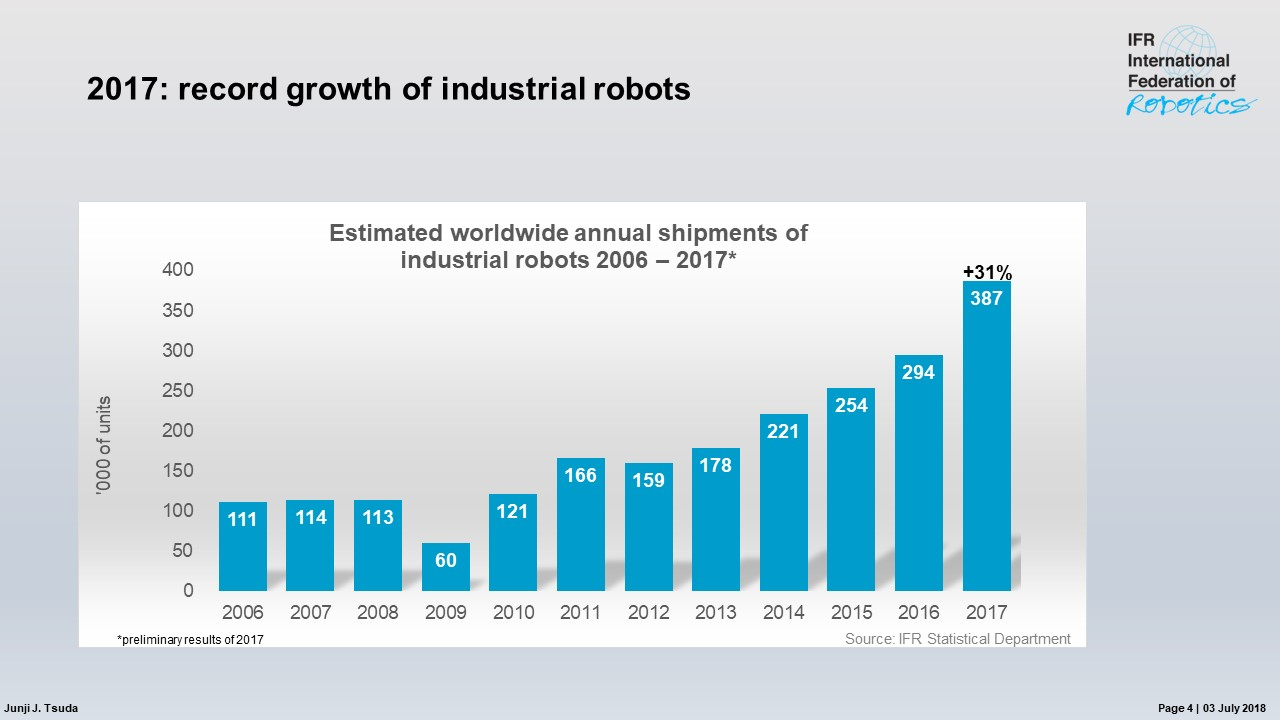 Industrial robot sales increase worldwide by 31 percent