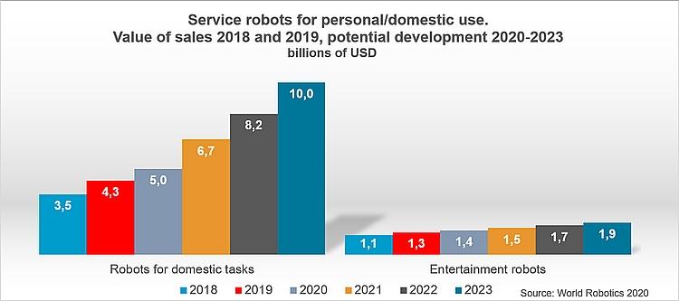 Graph Service Robots © World Robotics 2020