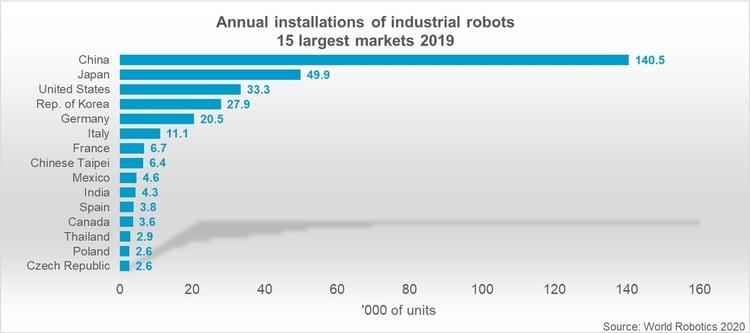 Instalaciones anuales de robots industriales TOP 15 países © World Robotics Informe 2020