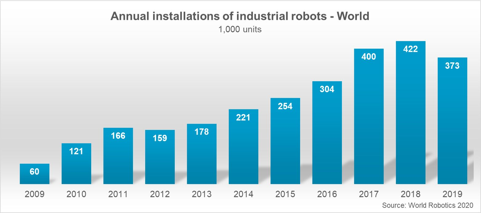 Общее число установленых промышленных роботов (тыс.) World Robotics 2020 Report