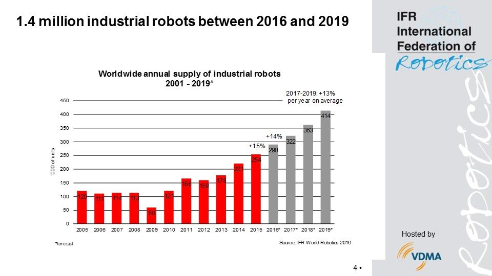 World Robotics Report 2016 International Federation Of Robotics