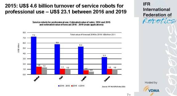The overall outlook for all professional service robots is very positive: In the period 2016-2019, sales of approximately 333,000 new units will rise to a total of US$ 23 billion.