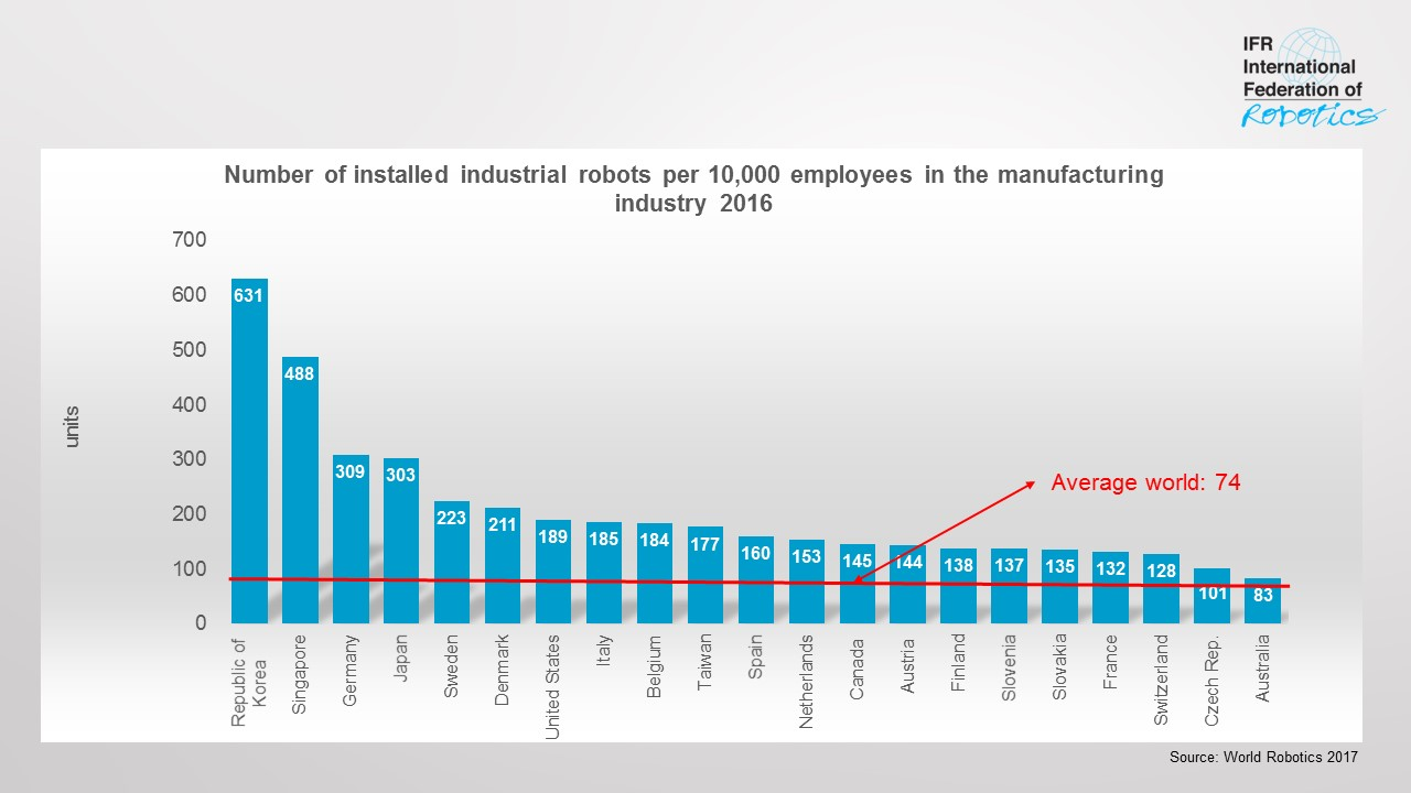 Robot Density Rises Globally International Federation Of Robotics